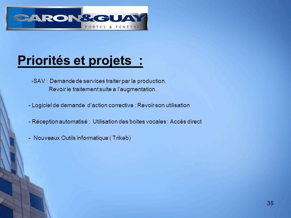35 Priorités et projets : -SAV : Demande de services traiter par la production.