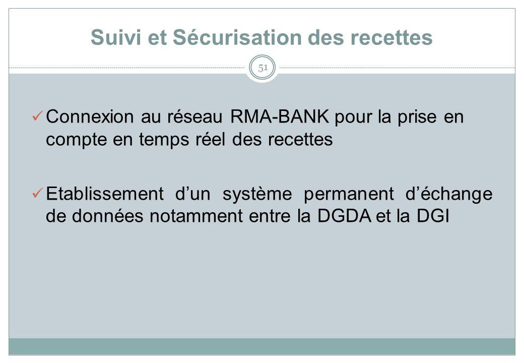 Suivi et Sécurisation des recettes 51 Connexion au réseau RMA-BANK pour la prise en compte en temps réel des recettes Etablissement dun système permanent déchange de données notamment entre la DGDA et la DGI