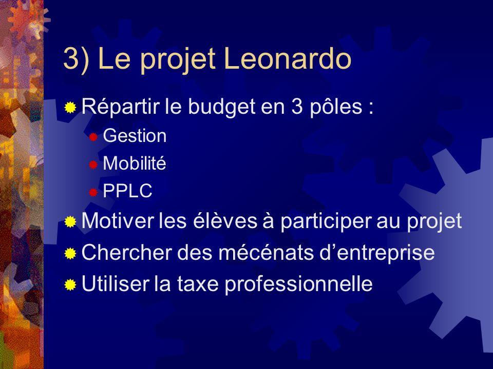 3) Le projet Leonardo Répartir le budget en 3 pôles : Gestion Mobilité PPLC Motiver les élèves à participer au projet Chercher des mécénats dentreprise Utiliser la taxe professionnelle