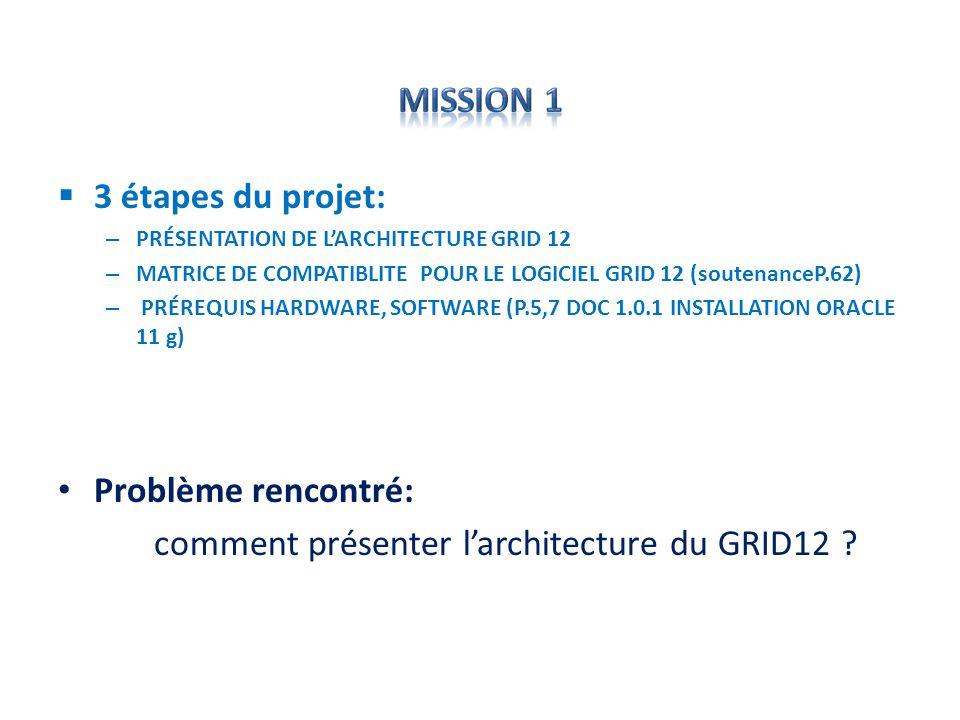 3 étapes du projet: – PRÉSENTATION DE LARCHITECTURE GRID 12 – MATRICE DE COMPATIBLITE POUR LE LOGICIEL GRID 12 (soutenanceP.62) – PRÉREQUIS HARDWARE,