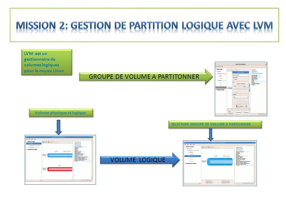 LVM est un gestionnaire de volumes logiques pour le noyau Linux VOLUME LOGIQUE SELECTION GROUPE DE VOLUME A PARTIONNER GROUPE DE VOLUME A PARTITONNER