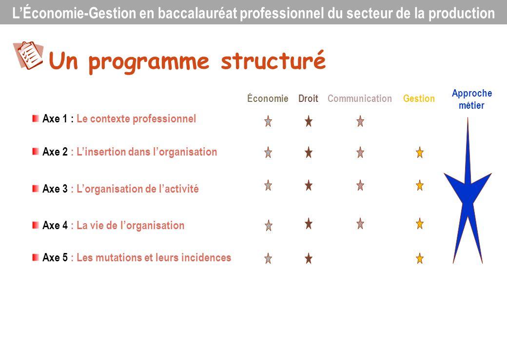 Définition de lépreuve E.3 : Épreuve pratique prenant en compte la formation en milieu professionnel Sous-épreuve E.31 : Suivi dune production en entreprise (Coef.