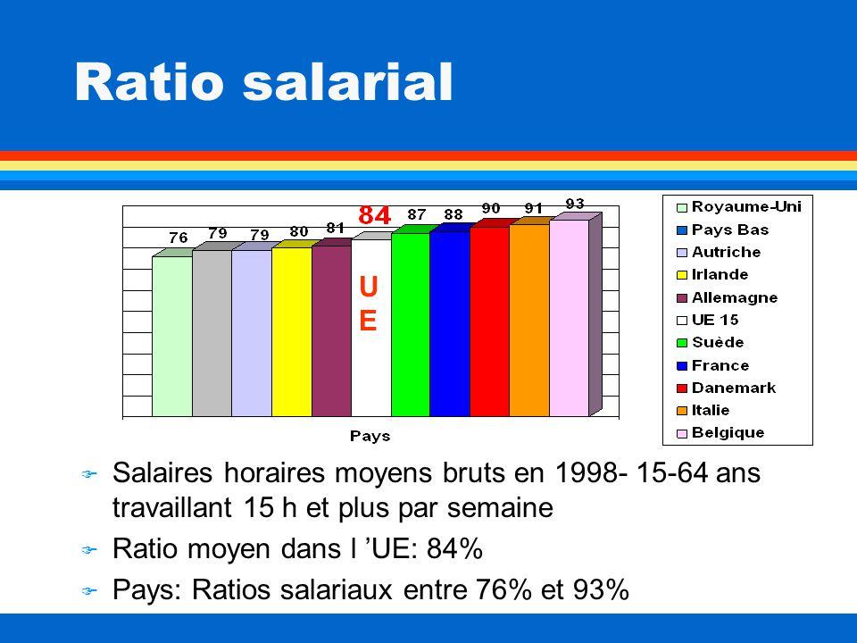 Ratio salarial F Salaires horaires moyens bruts en 1998- 15-64 ans travaillant 15 h et plus par semaine F Ratio moyen dans l UE: 84% F Pays: Ratios salariaux entre 76% et 93% UEUE