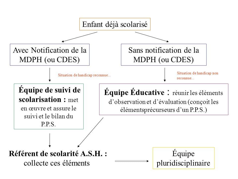 Sans notification de la MDPH (ou CDES) Avec Notification de la MDPH (ou CDES) Enfant déjà scolarisé Référent de scolarité A.S.H. : collecte ces élémen