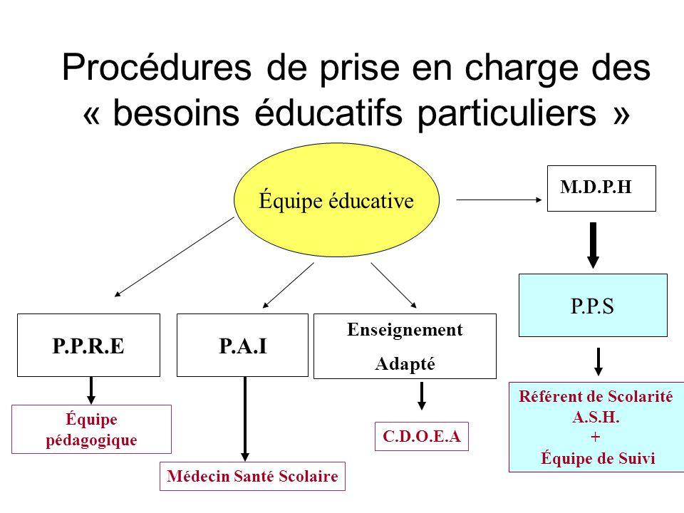 Procédures de prise en charge des « besoins éducatifs particuliers » Équipe éducative P.P.R.EP.A.I P.P.S Enseignement Adapté Équipe pédagogique Médeci