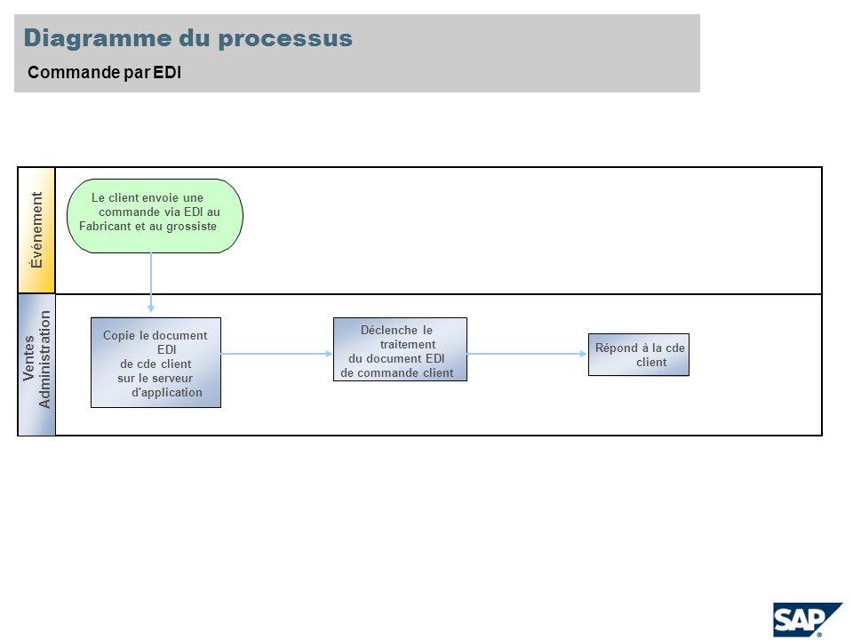 Diagramme du processus Commande par EDI Événement Le client envoie une commande via EDI au Fabricant et au grossiste Ventes Spéciali ste Copie le document EDI de cde client sur le serveur d application Déclenche le traitement du document EDI de commande client Répond à la cde client Ventes Administration