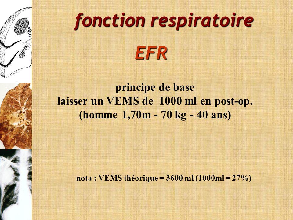 fonction respiratoire EFR nota : VEMS théorique = 3600 ml (1000ml = 27%) principe de base laisser un VEMS de 1000 ml en post-op. (homme 1,70m - 70 kg