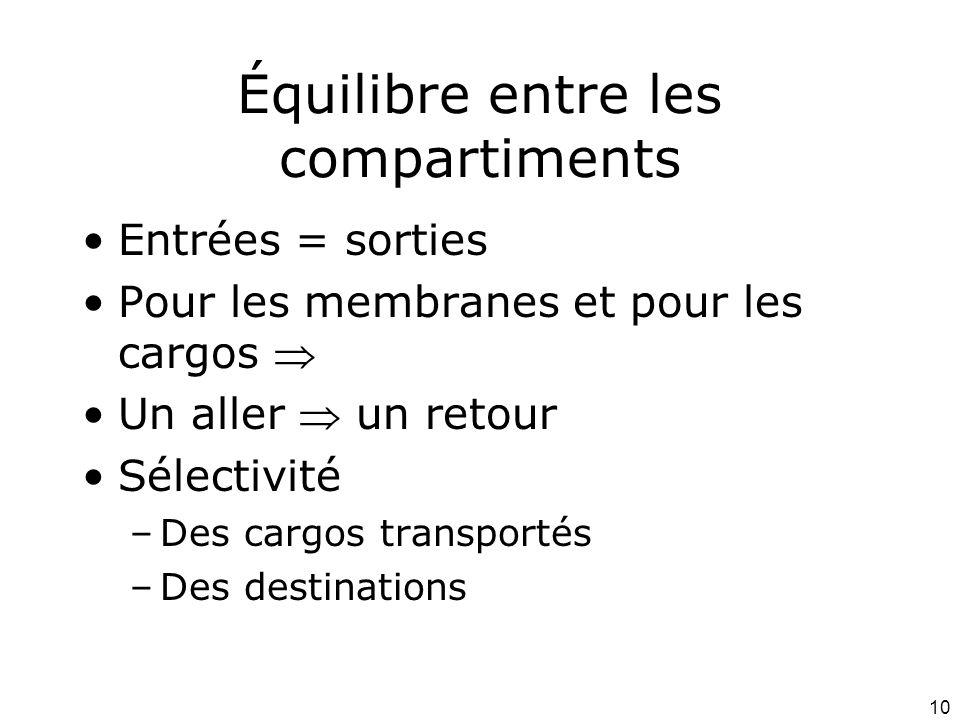 10 Équilibre entre les compartiments Entrées = sorties Pour les membranes et pour les cargos Un aller un retour Sélectivité –Des cargos transportés –Des destinations