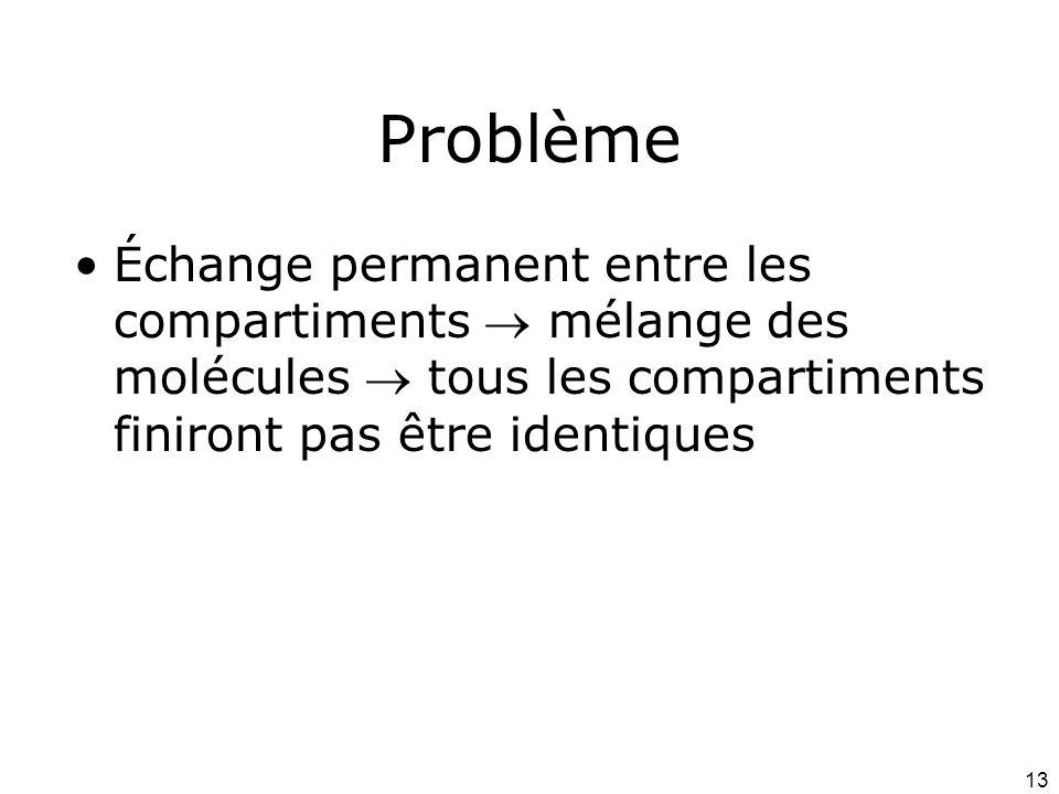 13 Problème Échange permanent entre les compartiments mélange des molécules tous les compartiments finiront pas être identiques