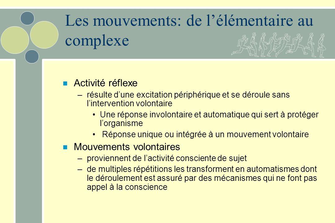 n Activité réflexe –résulte dune excitation périphérique et se déroule sans lintervention volontaire Une réponse involontaire et automatique qui sert