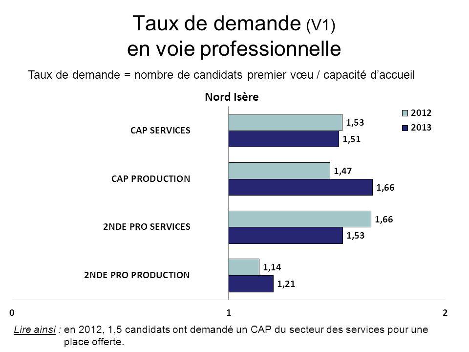 Taux de demande (V1) en voie professionnelle Taux de demande = nombre de candidats premier vœu / capacité daccueil Lire ainsi : en 2012, 1,5 candidats