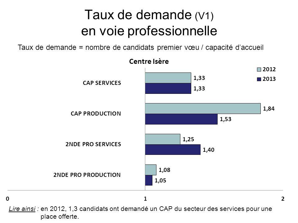 Taux de demande (V1) en voie professionnelle Taux de demande = nombre de candidats premier vœu / capacité daccueil Lire ainsi : en 2012, 1,3 candidats