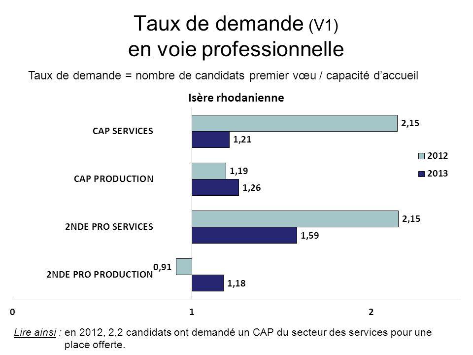 Taux de demande (V1) en voie professionnelle Taux de demande = nombre de candidats premier vœu / capacité daccueil Lire ainsi : en 2012, 2,2 candidats