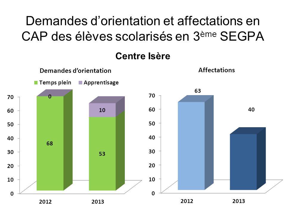 Demandes dorientation et affectations en CAP des élèves scolarisés en 3 ème SEGPA Centre Isère