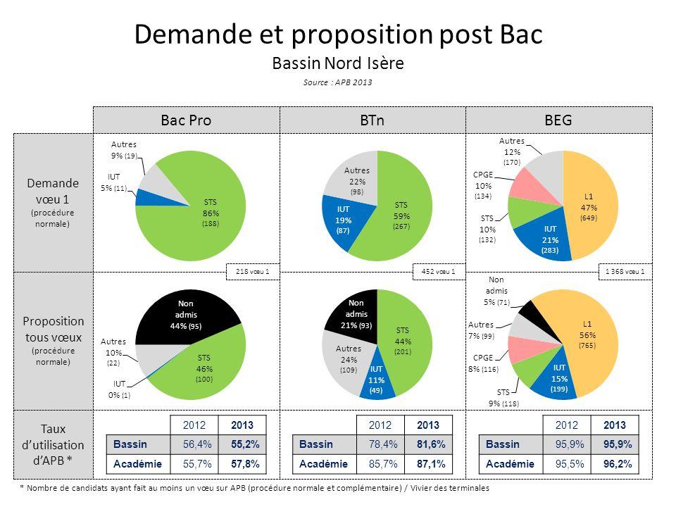 Taux dutilisation dAPB * Proposition tous vœux (procédure normale) Demande vœu 1 (procédure normale) Demande et proposition post Bac Bassin Nord Isère