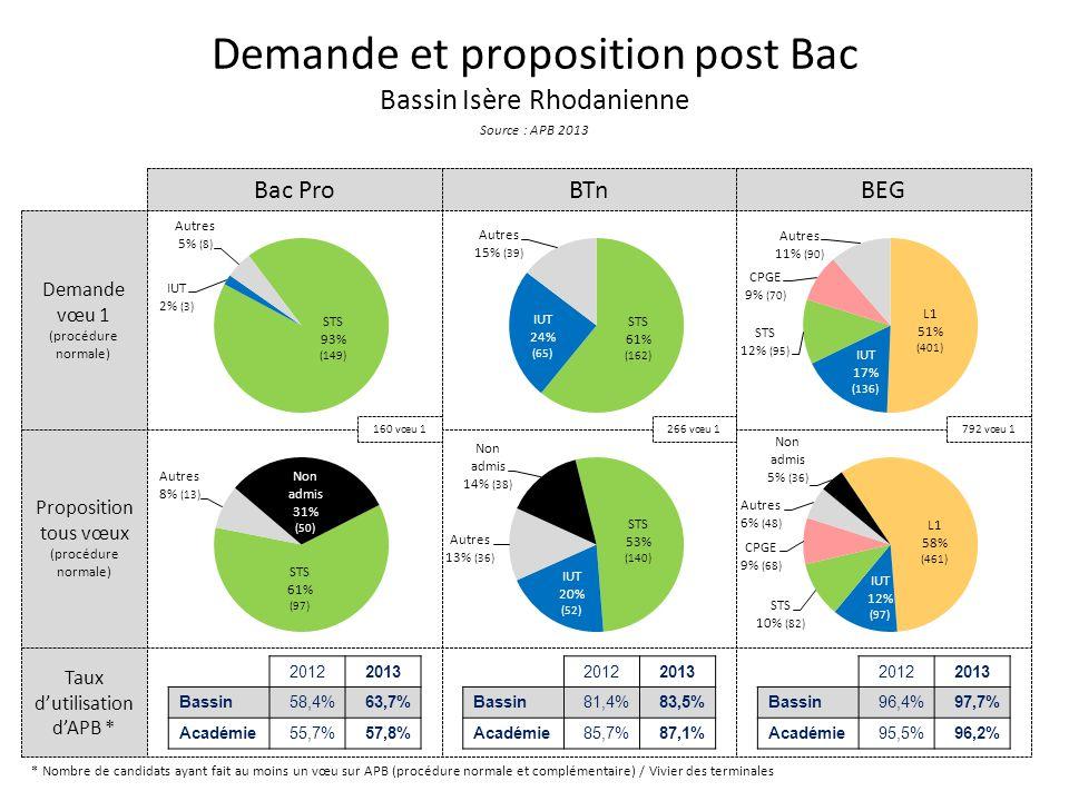 Taux dutilisation dAPB * Proposition tous vœux (procédure normale) Demande vœu 1 (procédure normale) Demande et proposition post Bac Bassin Isère Rhod