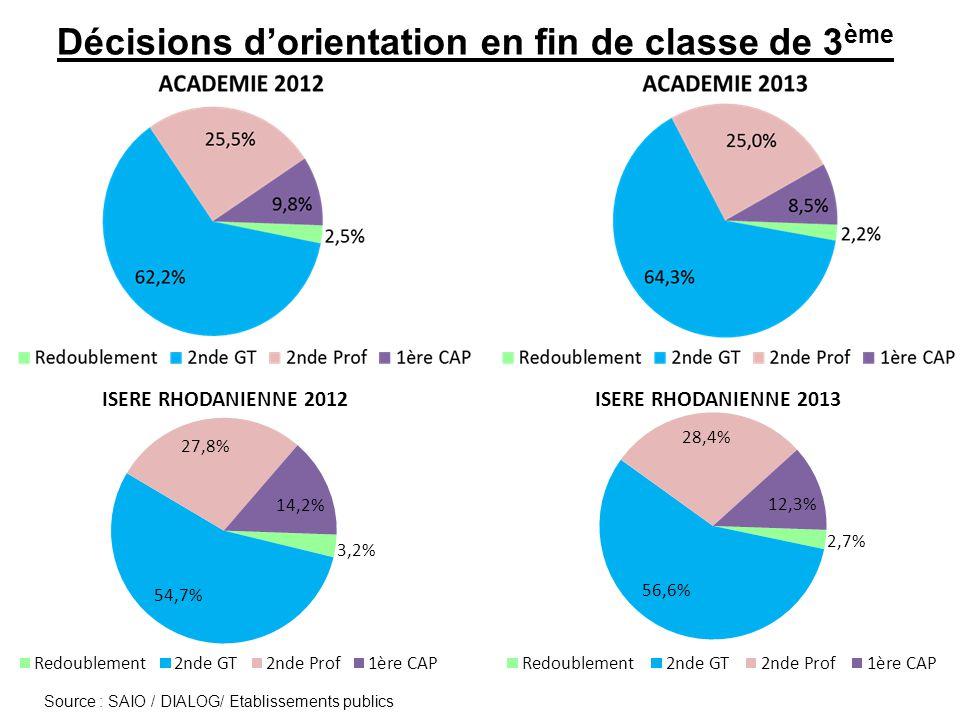Offre de formation à la rentrée 2013 en voie professionnelle (capacités daccueil) En 2 nde Pro : 599 places pour 877 décisions dorientation (836 3°G ; 40 DP6 ; 1 SEGPA) En CAP : 251 places pour 460 décisions dorientation (326 3°G ; 27 DP6 ; 107 SEGPA)