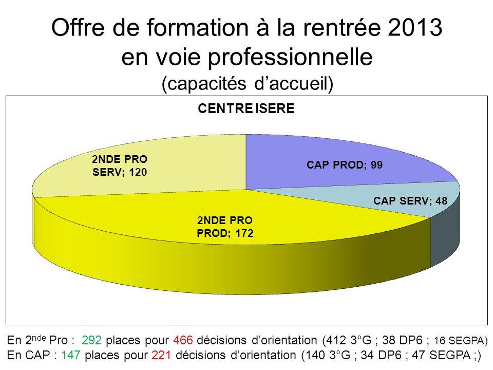 Offre de formation à la rentrée 2013 en voie professionnelle (capacités daccueil) En 2 nde Pro : 260 places pour 333 décisions dorientation (304 3°G ; 29 DP6 ; 0 SEGPA) En CAP : 132 places pour 196 décisions dorientation (126 3°G ; 18 DP6 ; 52 SEGPA)