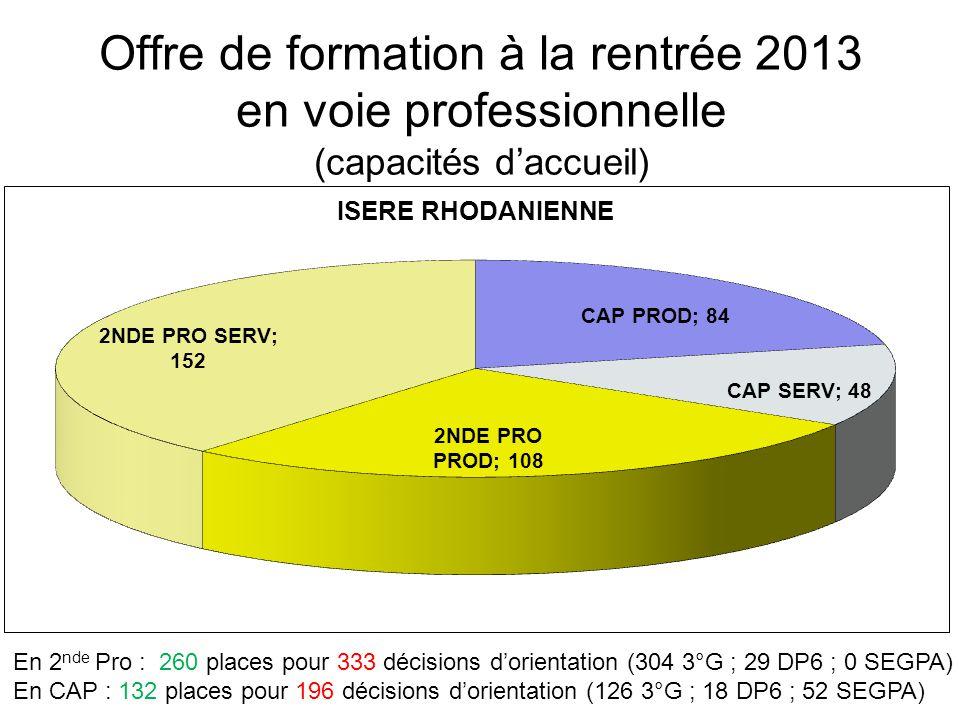 Offre de formation à la rentrée 2013 en voie professionnelle (capacités daccueil) En 2 nde Pro : 260 places pour 333 décisions dorientation (304 3°G ;