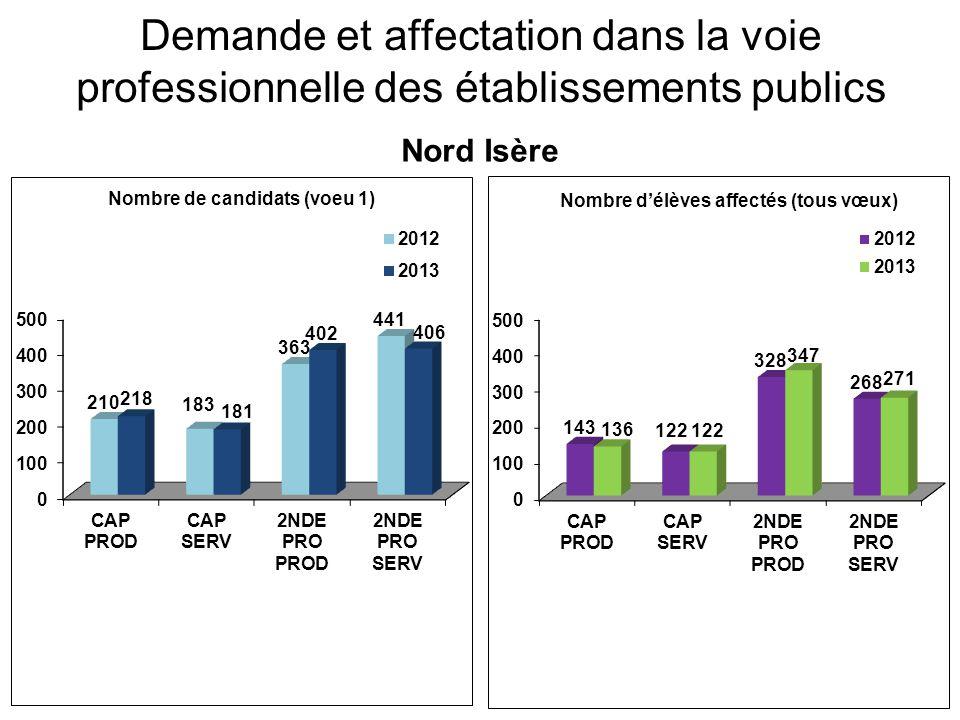 Demande et affectation dans la voie professionnelle des établissements publics Centre Isère
