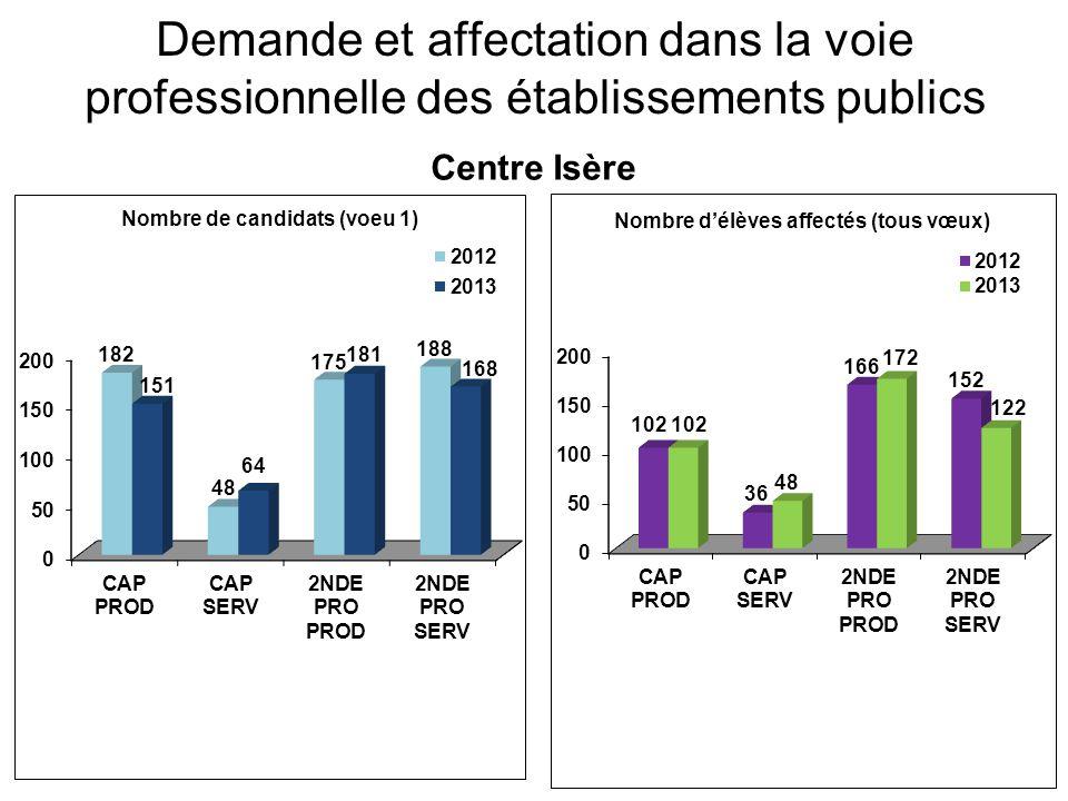 Demande et affectation dans la voie professionnelle des établissements publics Isère rhodanienne