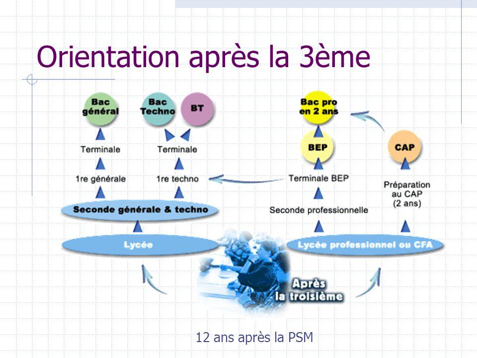 Orientation après la 3ème 12 ans après la PSM