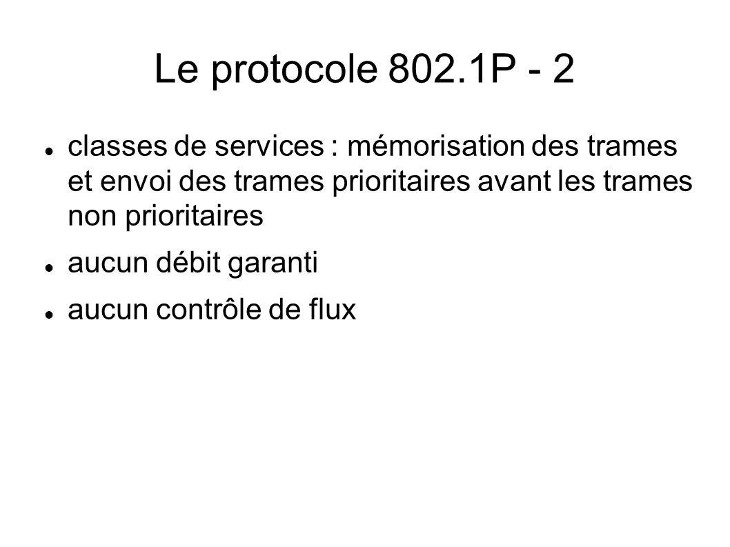 Le protocole 802.1P - 2 classes de services : mémorisation des trames et envoi des trames prioritaires avant les trames non prioritaires aucun débit g
