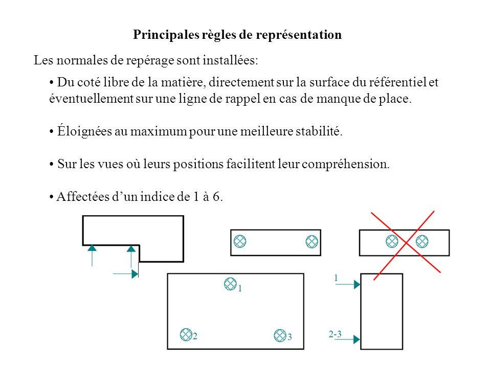 Principales règles de représentation Les normales de repérage sont installées: Du coté libre de la matière, directement sur la surface du référentiel