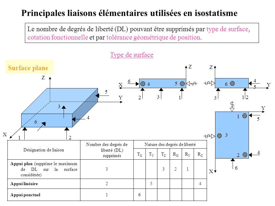 2 4 3 5 Y Z X 1 6 Principales liaisons élémentaires utilisées en isostatisme Le nombre de degrés de liberté (DL) pouvant être supprimés par type de su