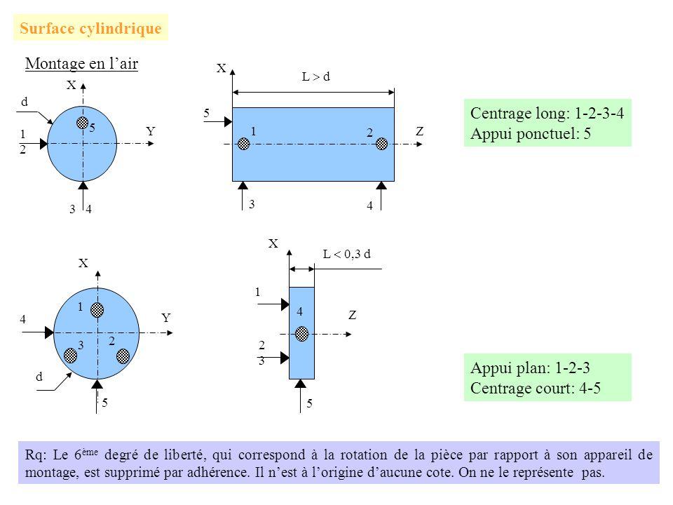 5 3 Z 4 2 1 X Repérage dun montage mixte Centrage court : 1-2 Pointe tournante : 3-4 Appui ponctuel: 5 2 1 5 3 4 X Z Y Repérage dun montage entre pointes Pointe fixe : 1-2 Pointe tournante : 3-4 Appui ponctuel: 5 Surface conique Centrage long : 1-2-3-4 Appui ponctuel: 5 X 3 4 YYYY 1-2 Plan de jauge Z 5 2 X 1 4 3