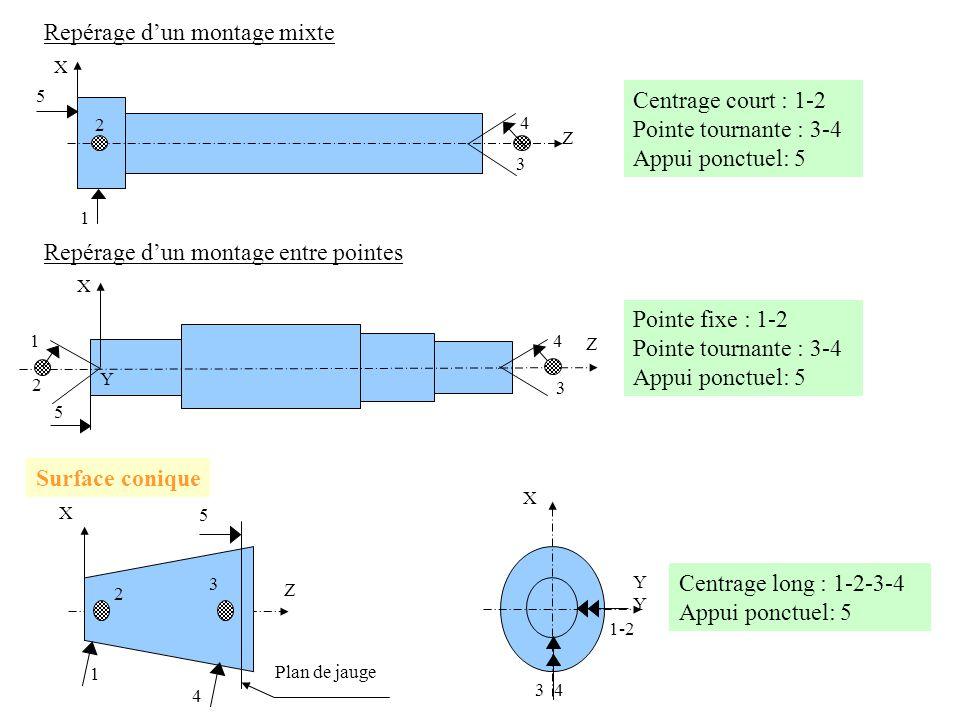 5 3 Z 4 2 1 X Repérage dun montage mixte Centrage court : 1-2 Pointe tournante : 3-4 Appui ponctuel: 5 2 1 5 3 4 X Z Y Repérage dun montage entre poin
