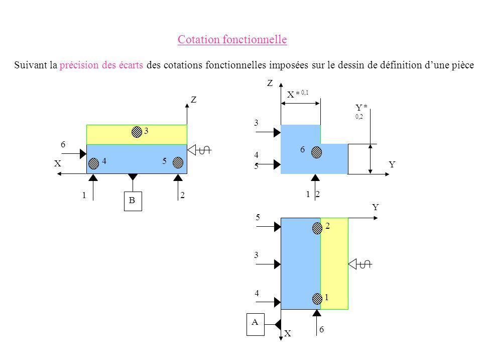 Cotation fonctionnelle B A 6 X 1 3 2 54 Z 1 2 X 4 6 3 Y 5 Z 3 X ± 0,1 Y Y ± 0,2 4545 1 2 6 Suivant la précision des écarts des cotations fonctionnelle