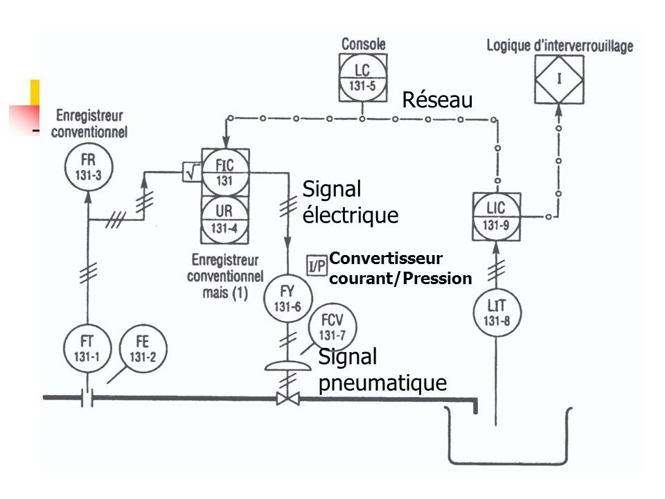 Réseau Signal électrique Signal pneumatique Convertisseur courant/Pression
