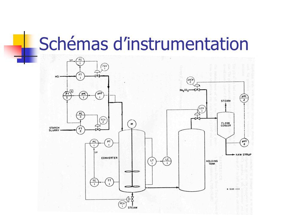 Schémas dinstrumentation