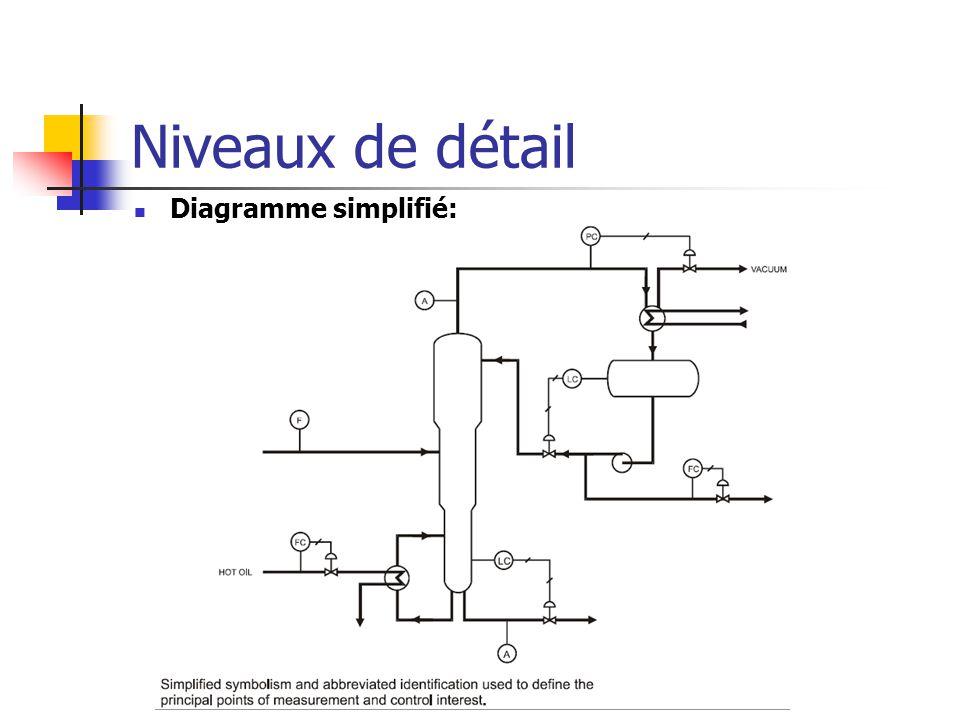Niveaux de détail Diagramme simplifié: