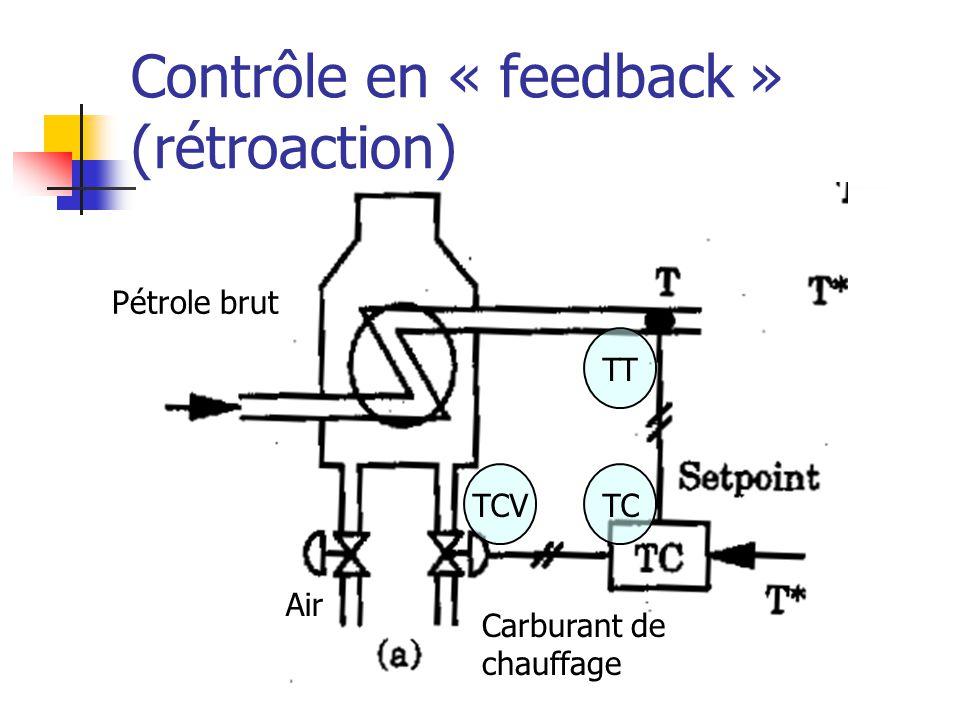 Contrôle en « feedback » (rétroaction) Carburant de chauffage T TCVTC Pétrole brut Air