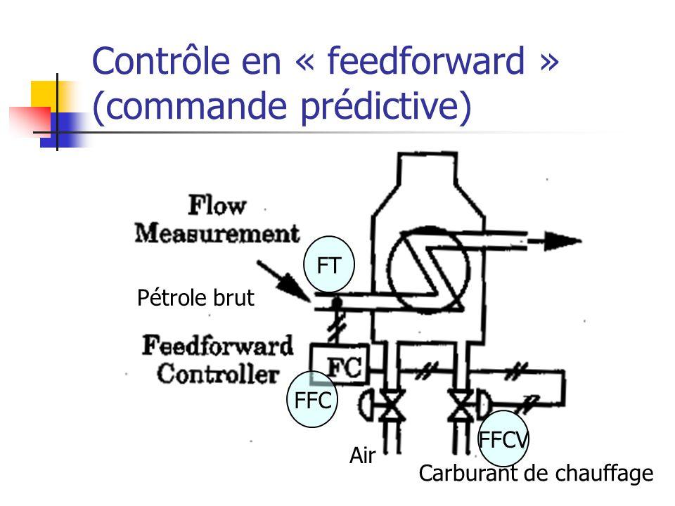 Contrôle en « feedforward » (commande prédictive) FT FFCV FFC Pétrole brut Air Carburant de chauffage