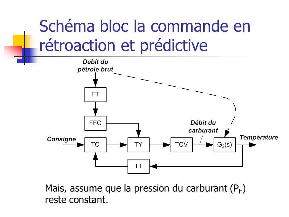 Schéma bloc la commande en rétroaction et prédictive Mais, assume que la pression du carburant (P F ) reste constant.