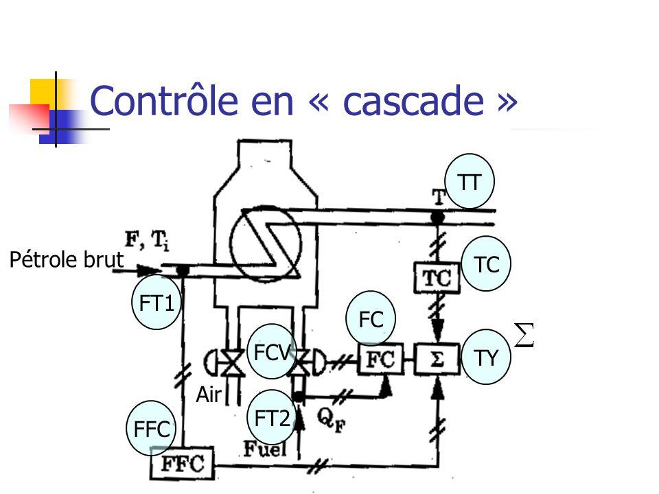 Contrôle en « cascade » FT1 TT TY FCV FFC TCTC FC FT2 Pétrole brut Air