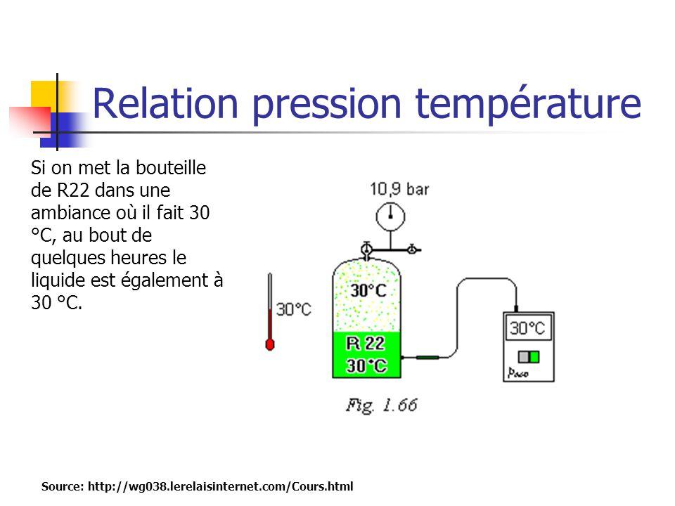 Relation pression température Source: http://wg038.lerelaisinternet.com/Cours.html Si on met la bouteille de R22 dans une ambiance où il fait 30 °C, au bout de quelques heures le liquide est également à 30 °C.