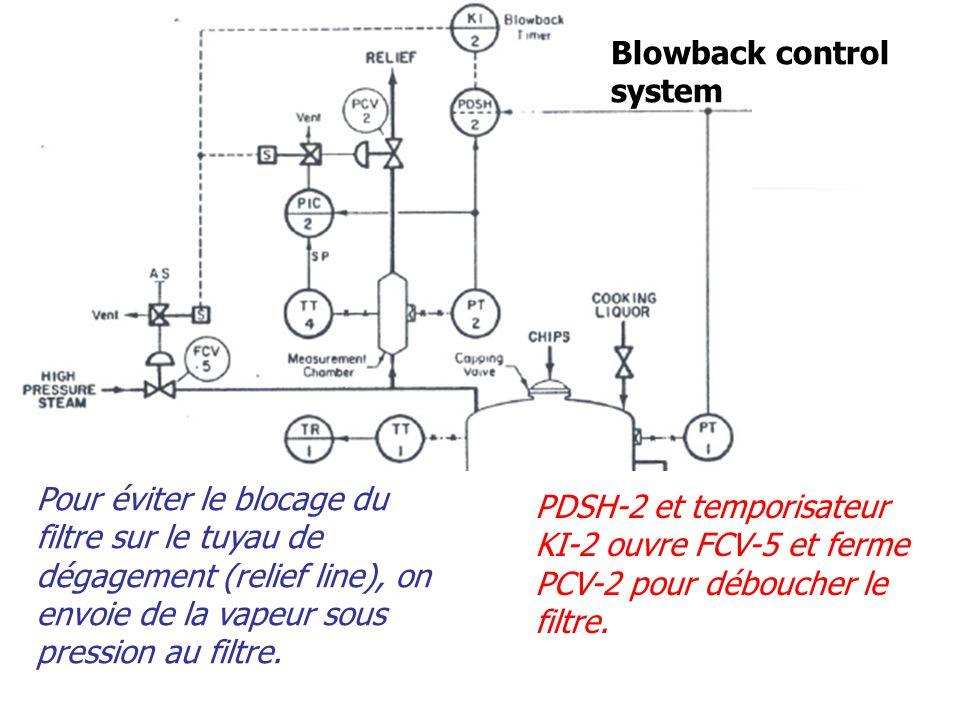 Blowback control system Pour éviter le blocage du filtre sur le tuyau de dégagement (relief line), on envoie de la vapeur sous pression au filtre.