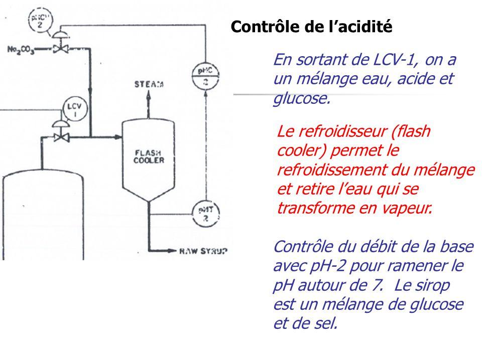 Contrôle de lacidité En sortant de LCV-1, on a un mélange eau, acide et glucose.