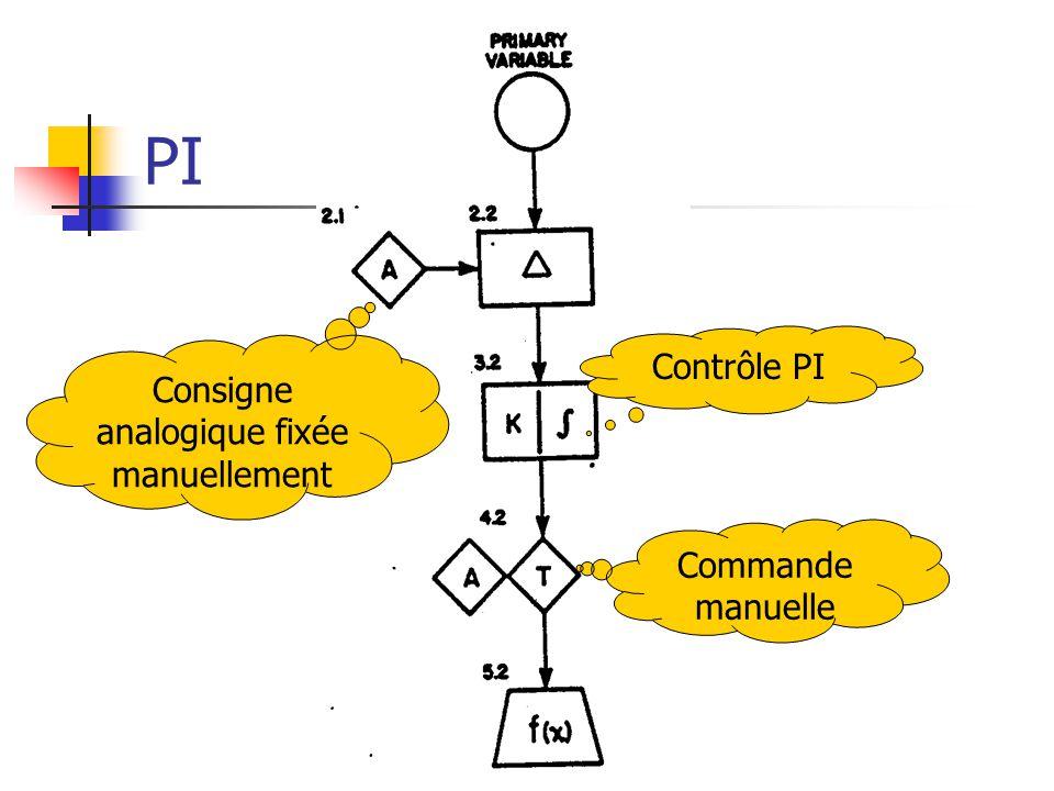 PI Consigne analogique fixée manuellement Contrôle PI Commande manuelle