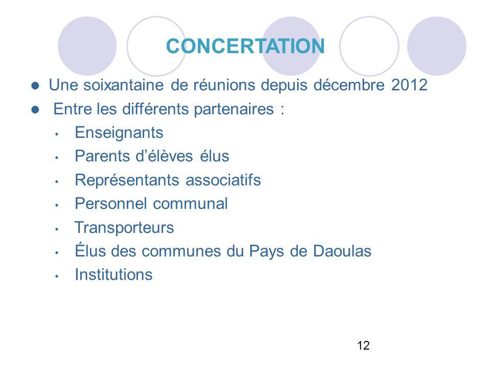 12 CONCERTATION Une soixantaine de réunions depuis décembre 2012 Entre les différents partenaires : Enseignants Parents délèves élus Représentants ass