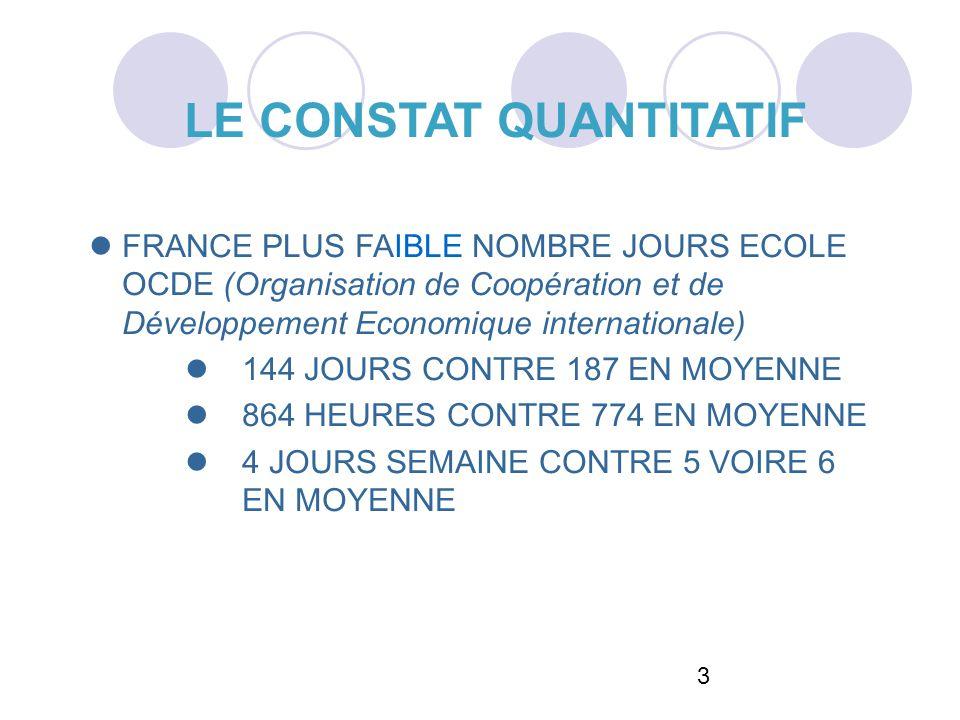3 LE CONSTAT QUANTITATIF FRANCE PLUS FAIBLE NOMBRE JOURS ECOLE OCDE (Organisation de Coopération et de Développement Economique internationale) 144 JO