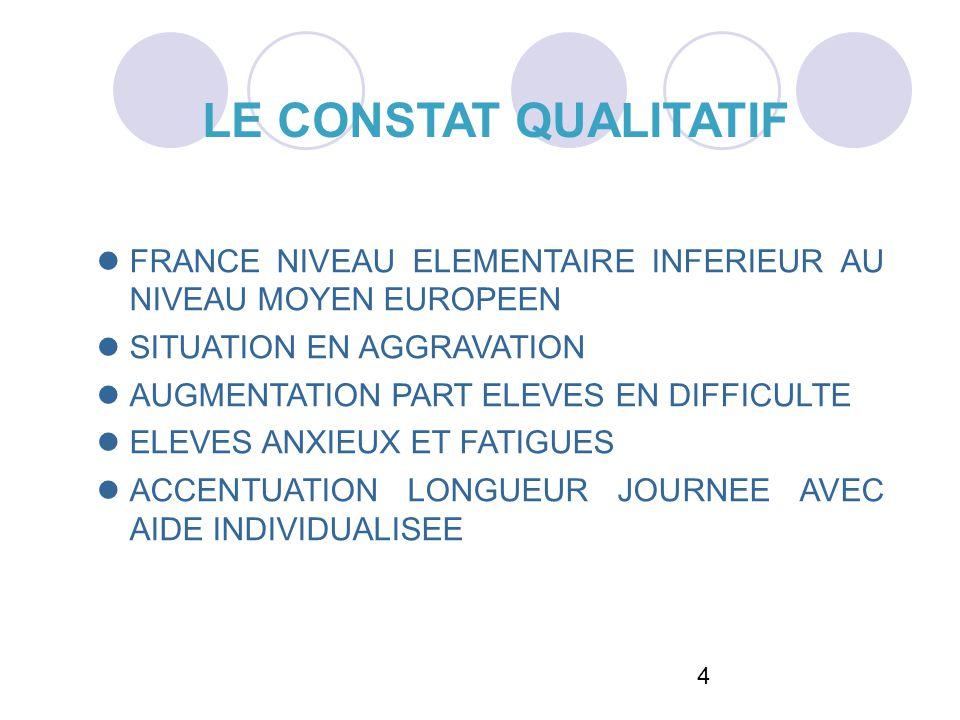4 LE CONSTAT QUALITATIF FRANCE NIVEAU ELEMENTAIRE INFERIEUR AU NIVEAU MOYEN EUROPEEN SITUATION EN AGGRAVATION AUGMENTATION PART ELEVES EN DIFFICULTE E