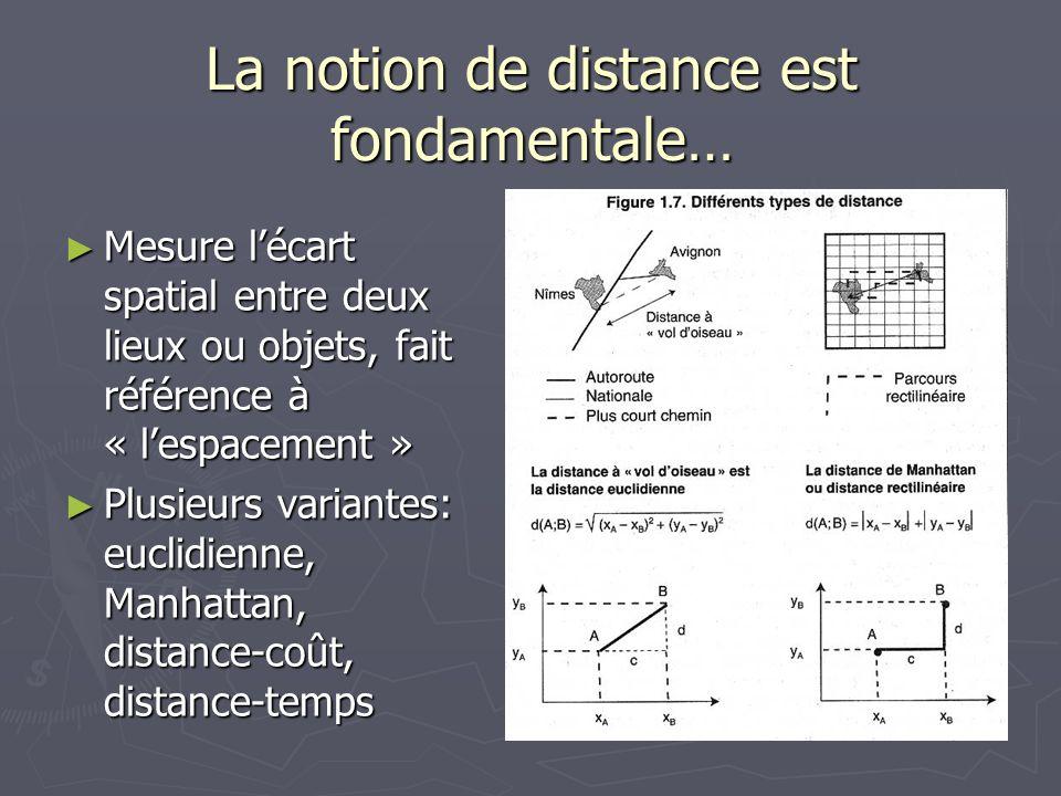 La notion de distance est fondamentale… Mesure lécart spatial entre deux lieux ou objets, fait référence à « lespacement » Mesure lécart spatial entre