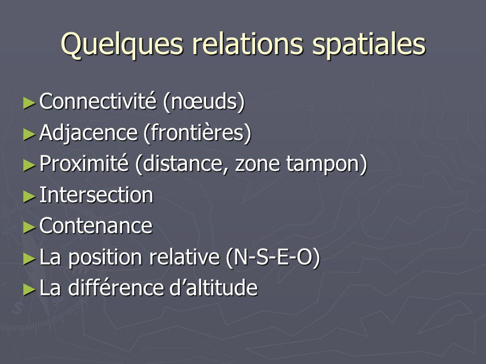 Quelques relations spatiales Connectivité (nœuds) Connectivité (nœuds) Adjacence (frontières) Adjacence (frontières) Proximité (distance, zone tampon)