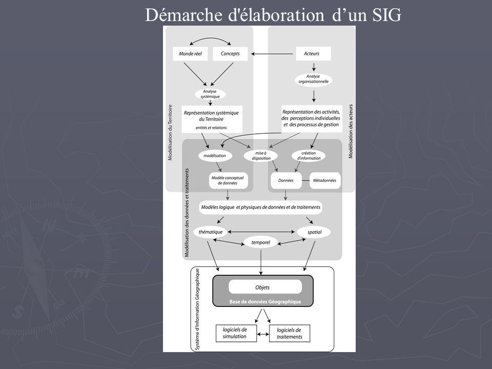Démarche d'élaboration dun SIG