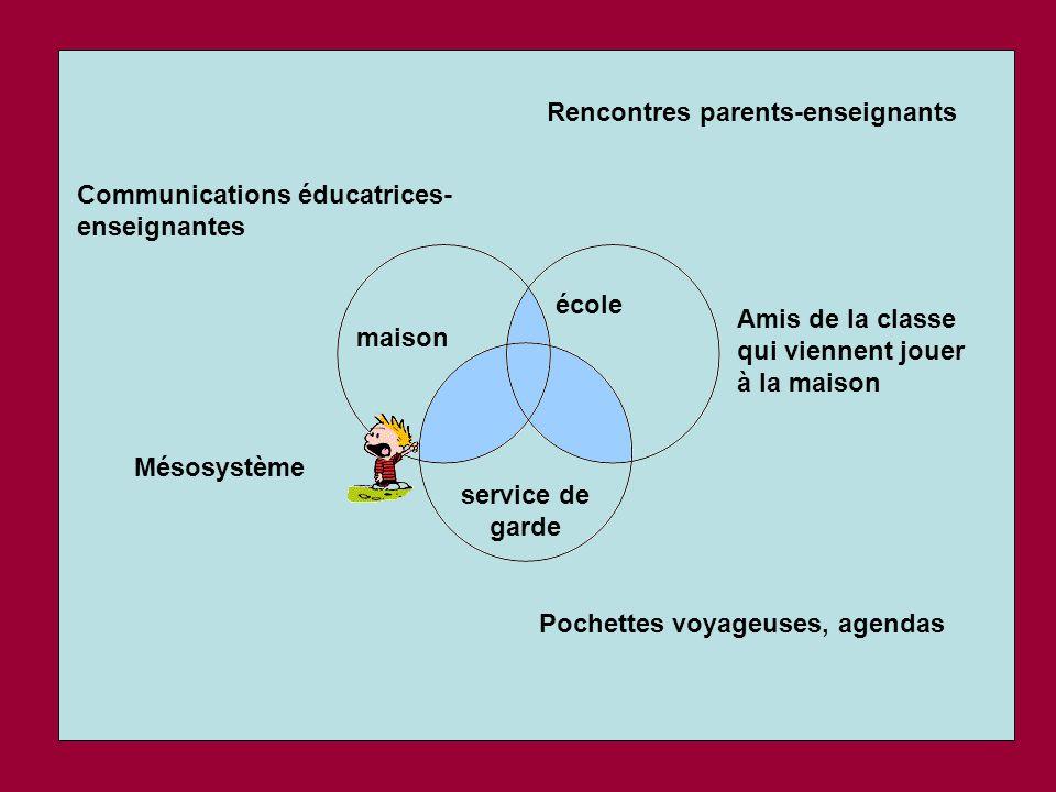 école maison service de garde Mésosystème Rencontres parents-enseignants Pochettes voyageuses, agendas Communications éducatrices- enseignantes Amis d
